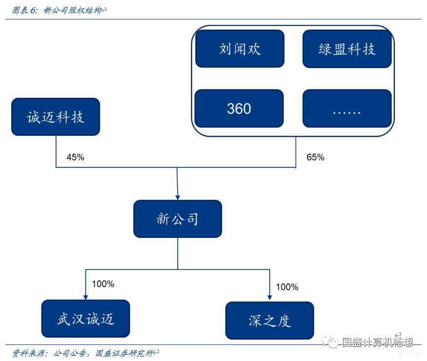 亿欧智库:新公司股权结构