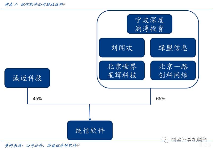 亿欧智库:统信公司股权结构