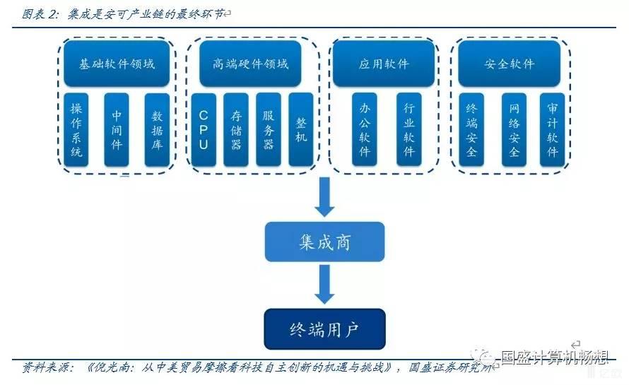 亿欧智库:集成是安可产业链的最终环节