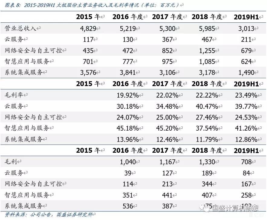 亿欧智库:太极股份主营业务收入及毛利率