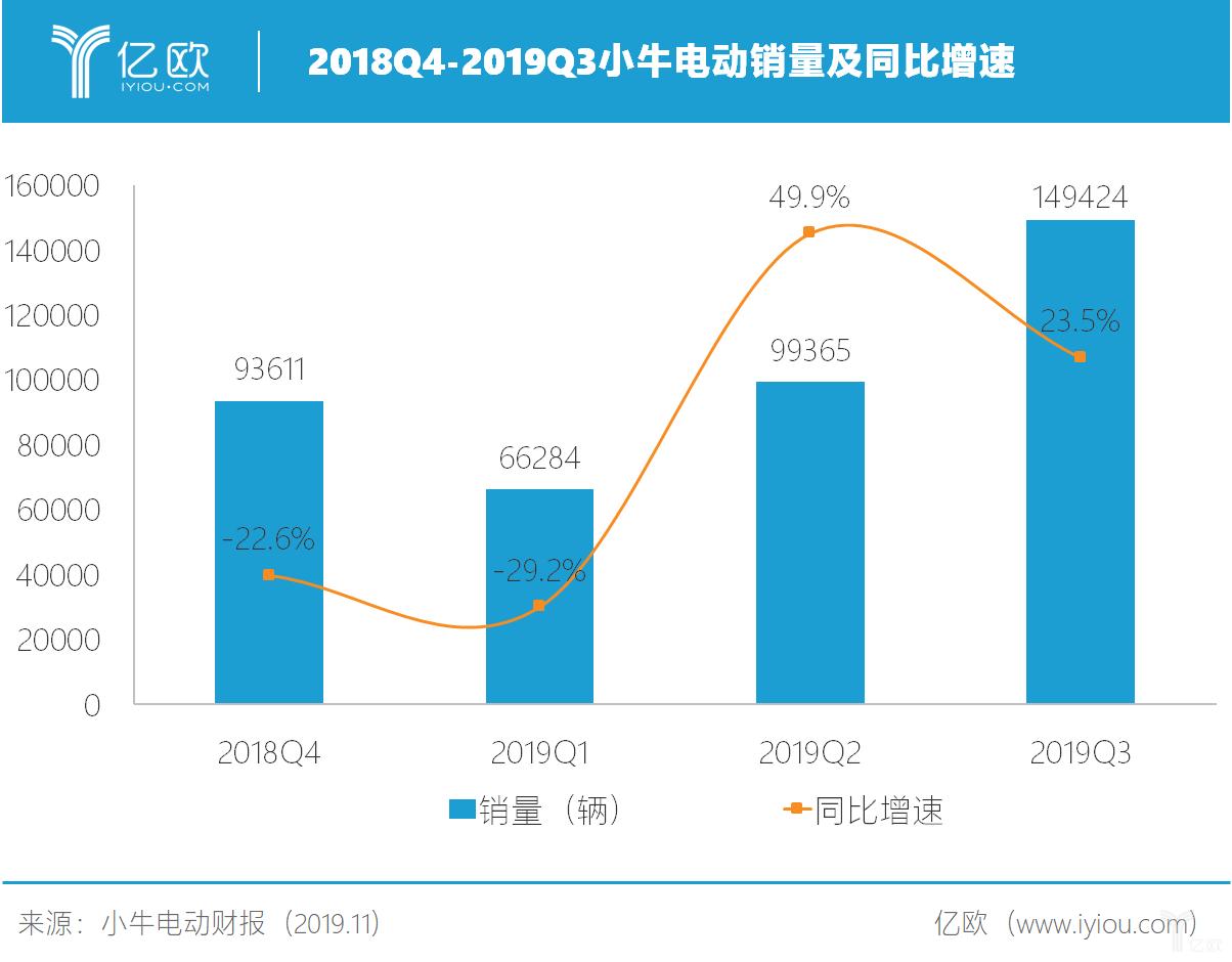 2018Q4-2019Q3小牛电动销量及同比增速