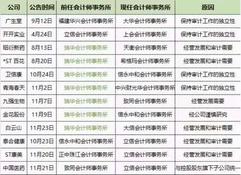 2019年更换会计师事务所的医药企业