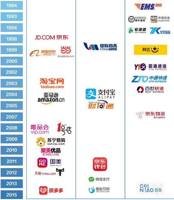 时间线上各个电商、物流等企业