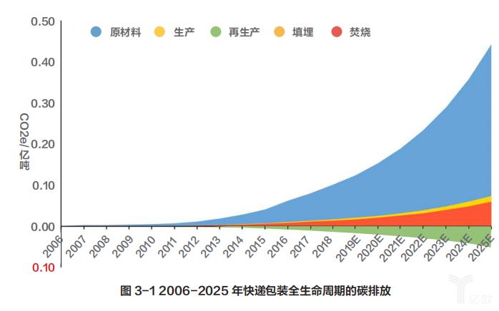2006-2025年快递包装全生命周期的碳排放
