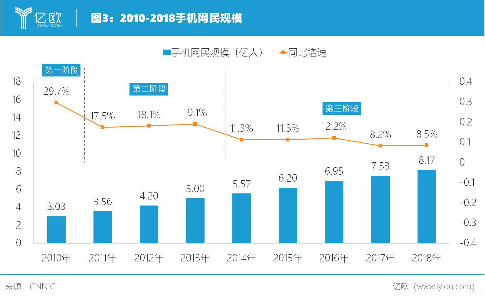 亿欧智库2010-2018年手机网民规模