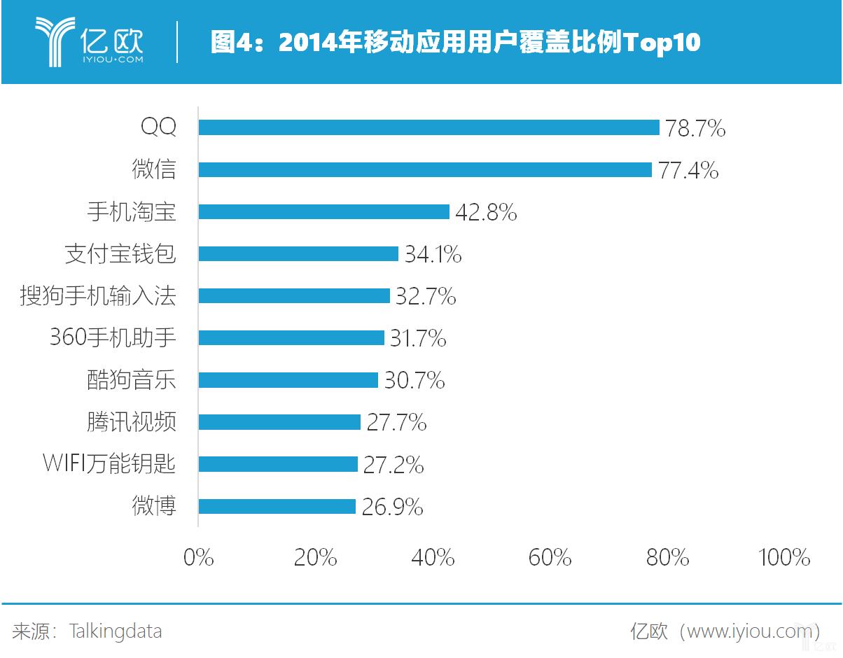 亿欧智库:2014年移动应用用户覆盖比例