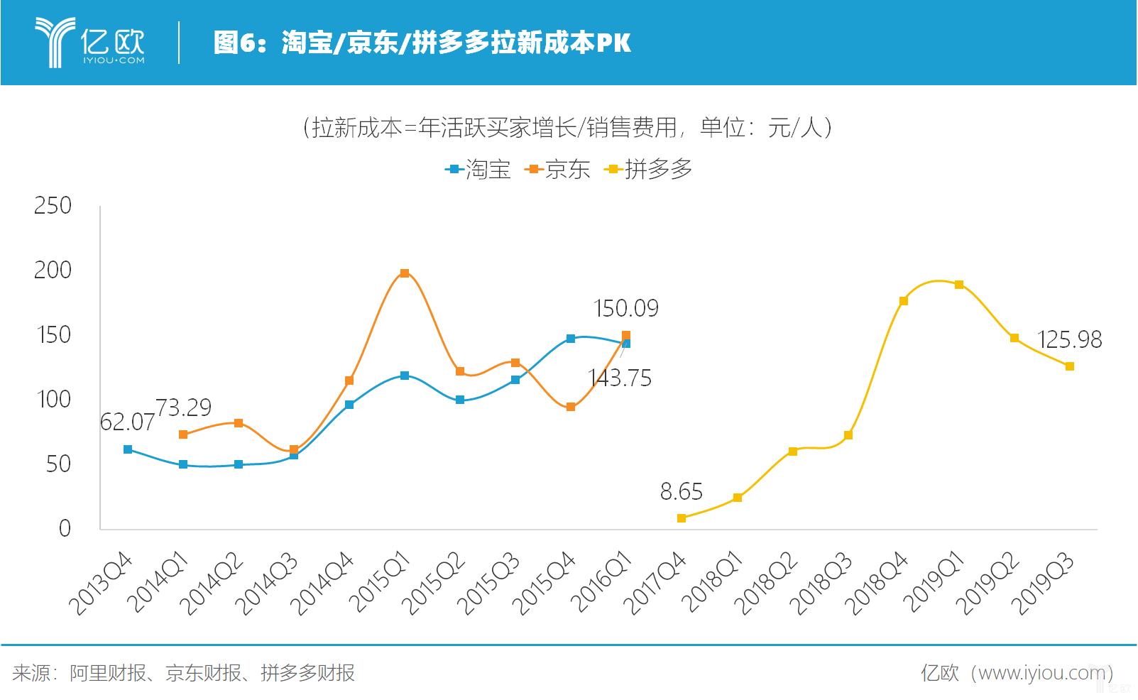 亿欧智库:淘宝、京东、拼多多拉新成本PK