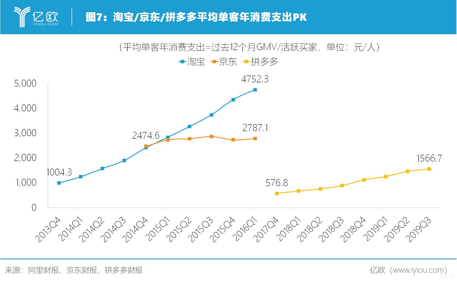 亿欧智库:淘宝、京东、拼多多单客年消费支出