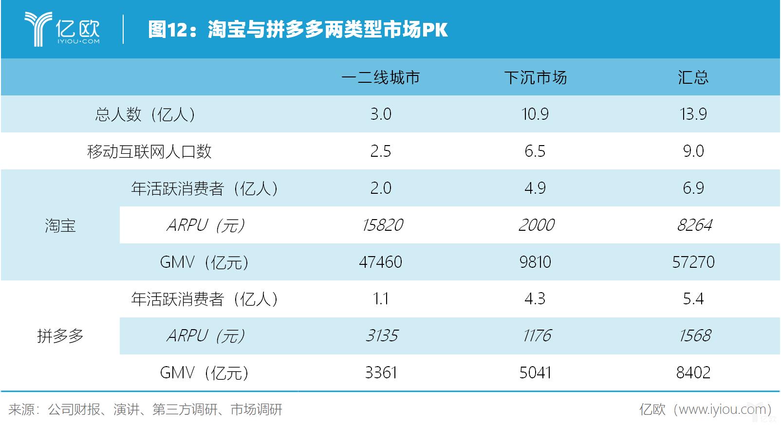 亿欧智库:淘宝与拼多多两类型市场PK