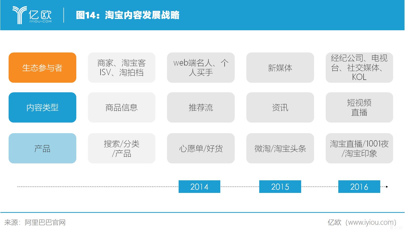 亿欧智库:淘宝内容发展战略