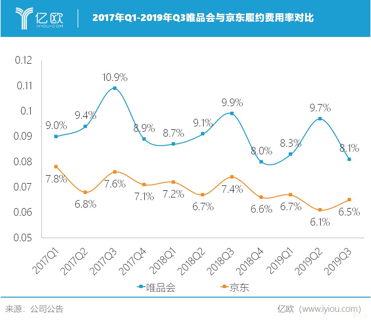亿欧智库:2017年Q1-2019年Q3唯品会与京东履约费用率对比