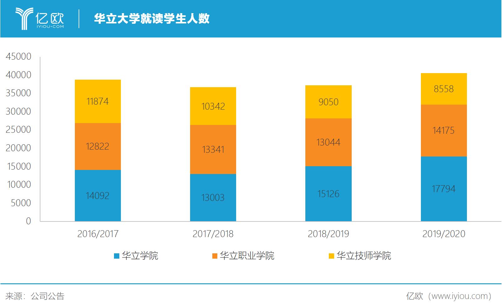 亿欧智库:华立大学学生人数