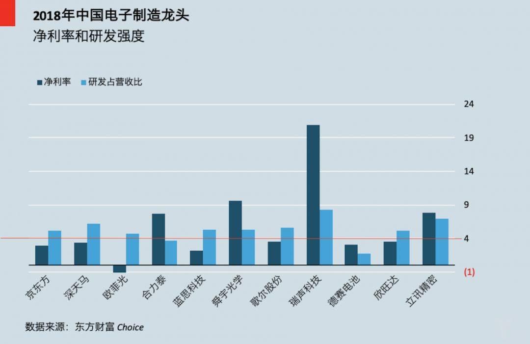 中国电子企业