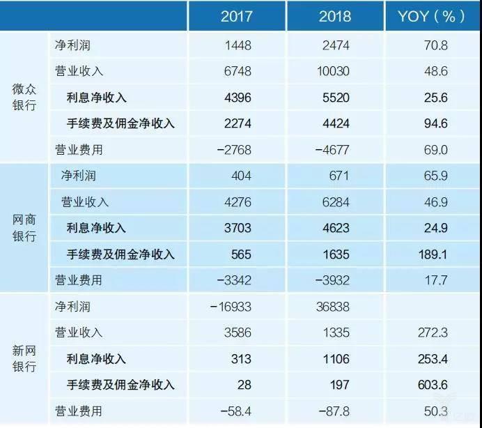 互联网银行主要经营成果指标表 (单位:百万元)