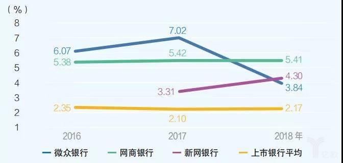 图1 互联网银行净息差下滑,仍高于行业平均水平