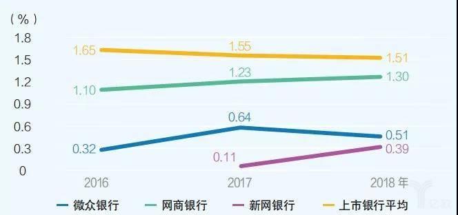 图2 互联网银行不良率稳中有上升趋势
