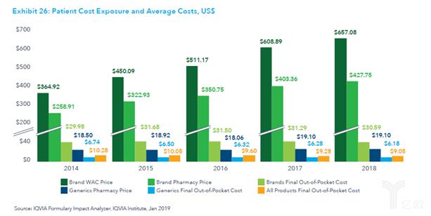 2014年到2018年来看药品五种价格的变化.png