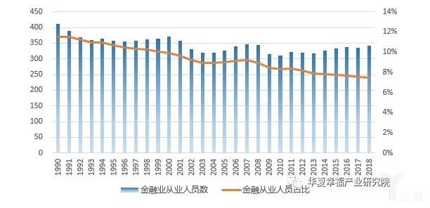 亿欧智库:纽约市金融业从业人员数变化(1990-2018年,单位:千人)