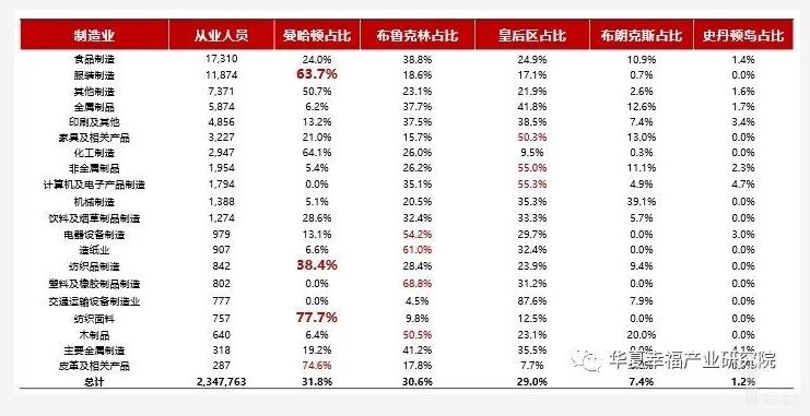 亿欧智库:纽约市制造业从业人员数及占比情况