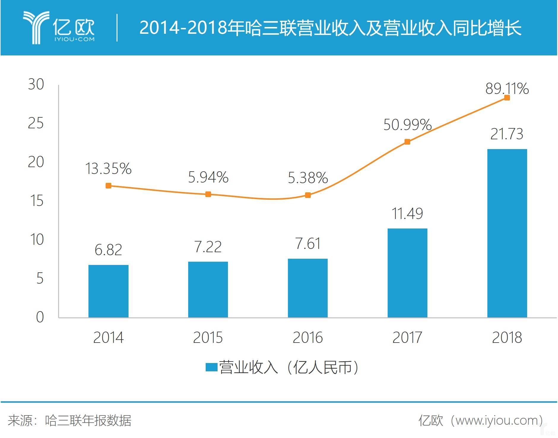亿欧智库:哈三联营业收入及营业收入同比增长