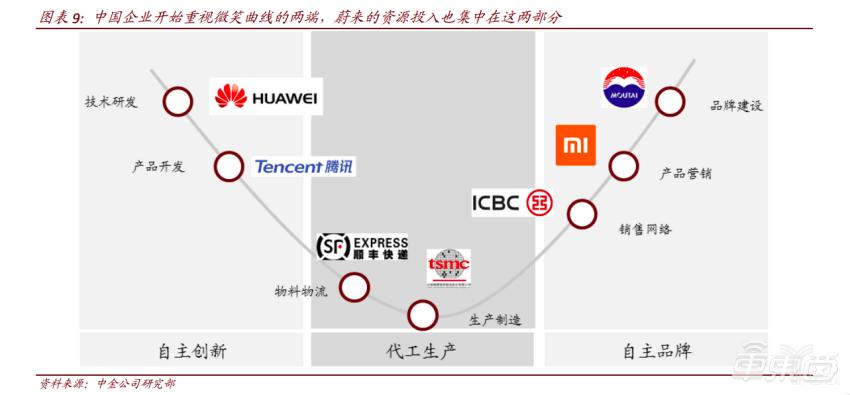中国公司正快速向微笑曲线两端投资