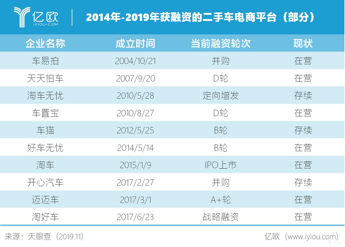 2014年-2019年获融资的二手车电商平台