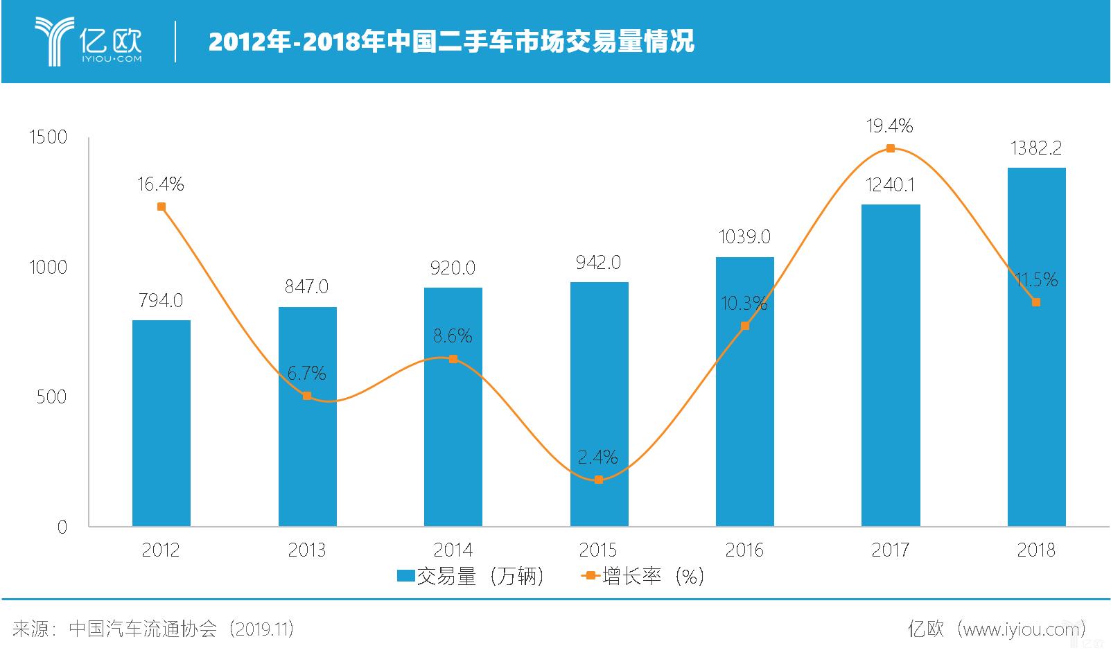 2012年-2018年中国二手车市场交易量情况