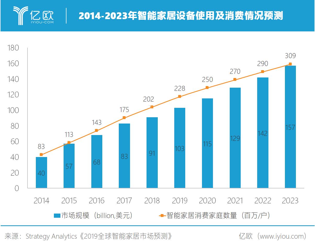 《2019全球智能家居市场》.png