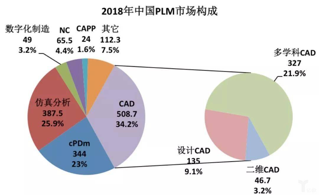 2018年中国PLM市场分布(单位:百万美元)