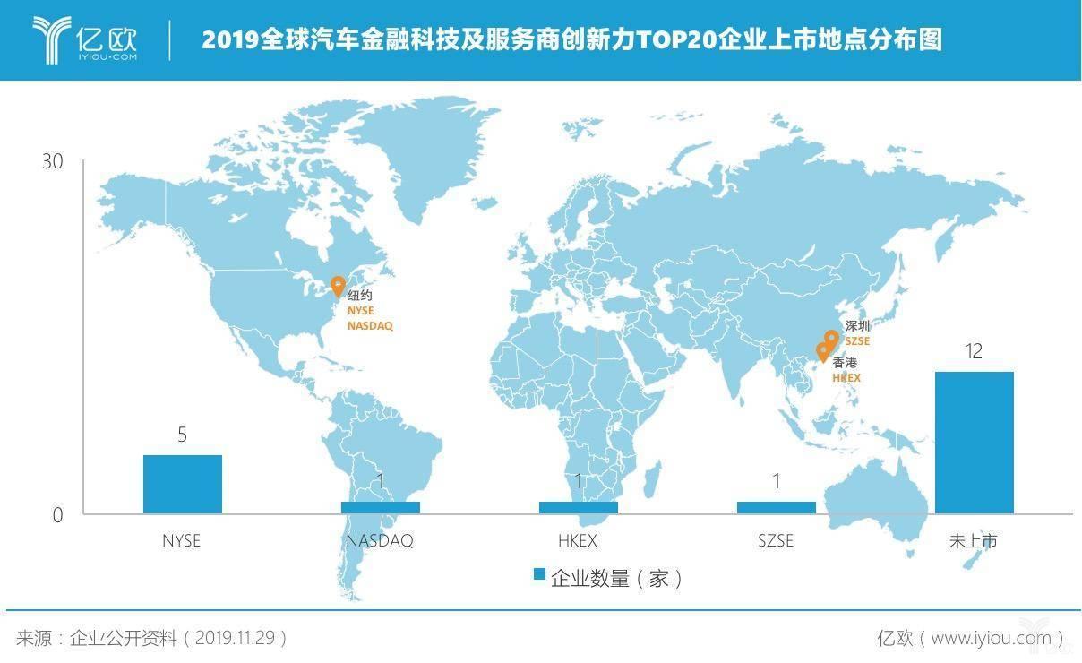 2019全球汽车金融科技及服务商创新力TOP20企业上市地点分布图