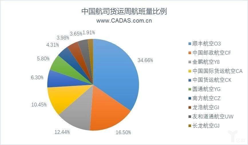 中国航司货运周航班量比例