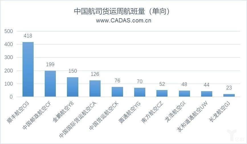中国航司周航班量(单向)