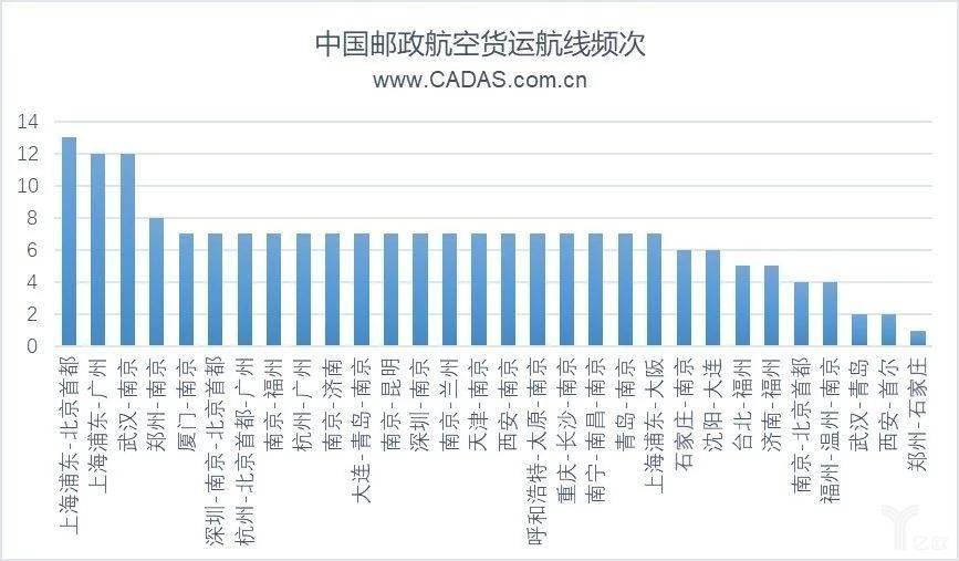 中国邮政航空货运线频次