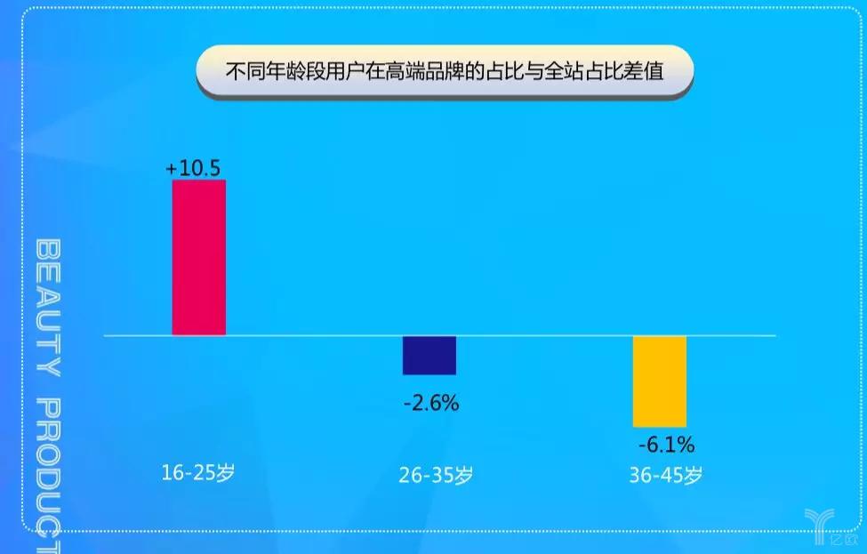 不同年龄段用户在高端品牌的占比与全站占比差值.png