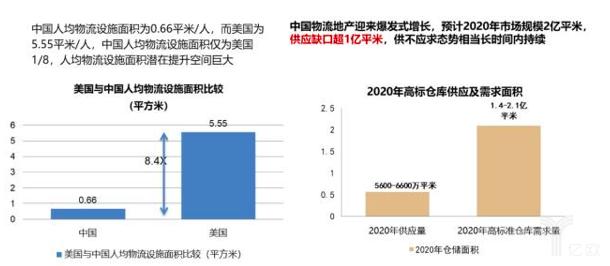 资本化率落差、供给缺口带来增值空间