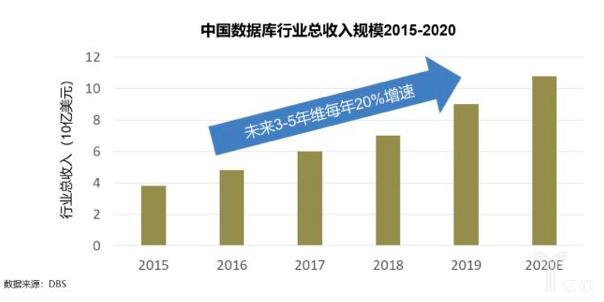 中国数据库行业总收入规模2015-2020
