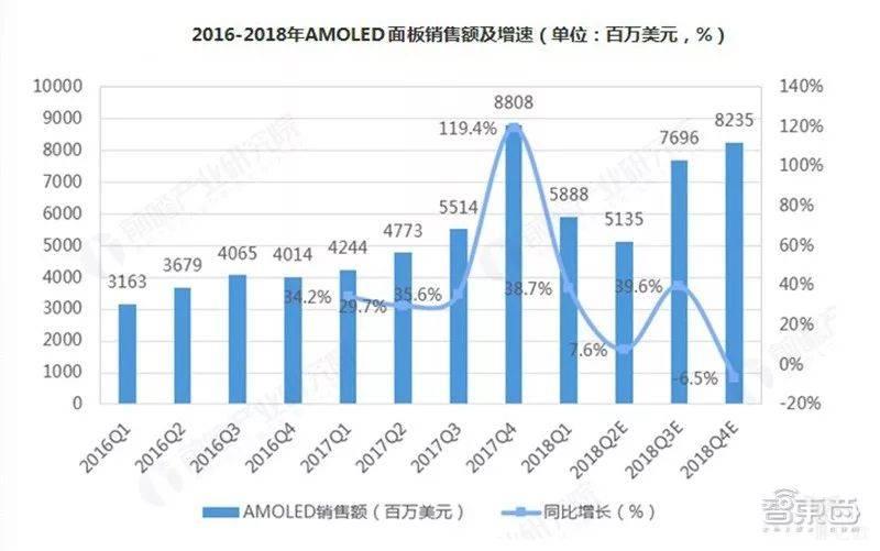 2016-2018年AMOLED面板销售额及增速