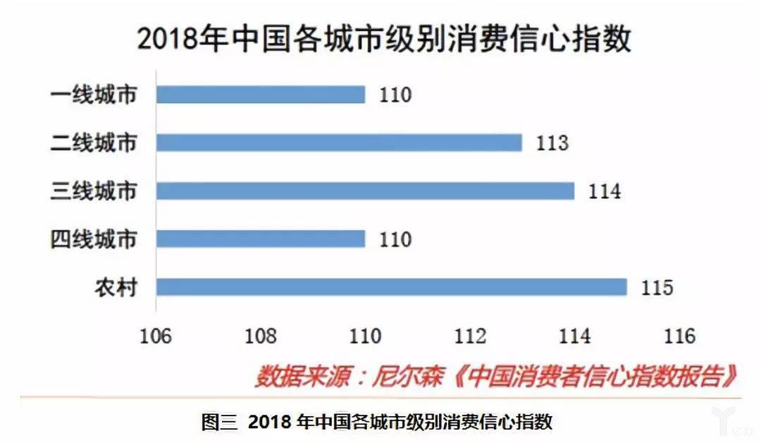 尼尔森2018年中国城市级别消费信心指数