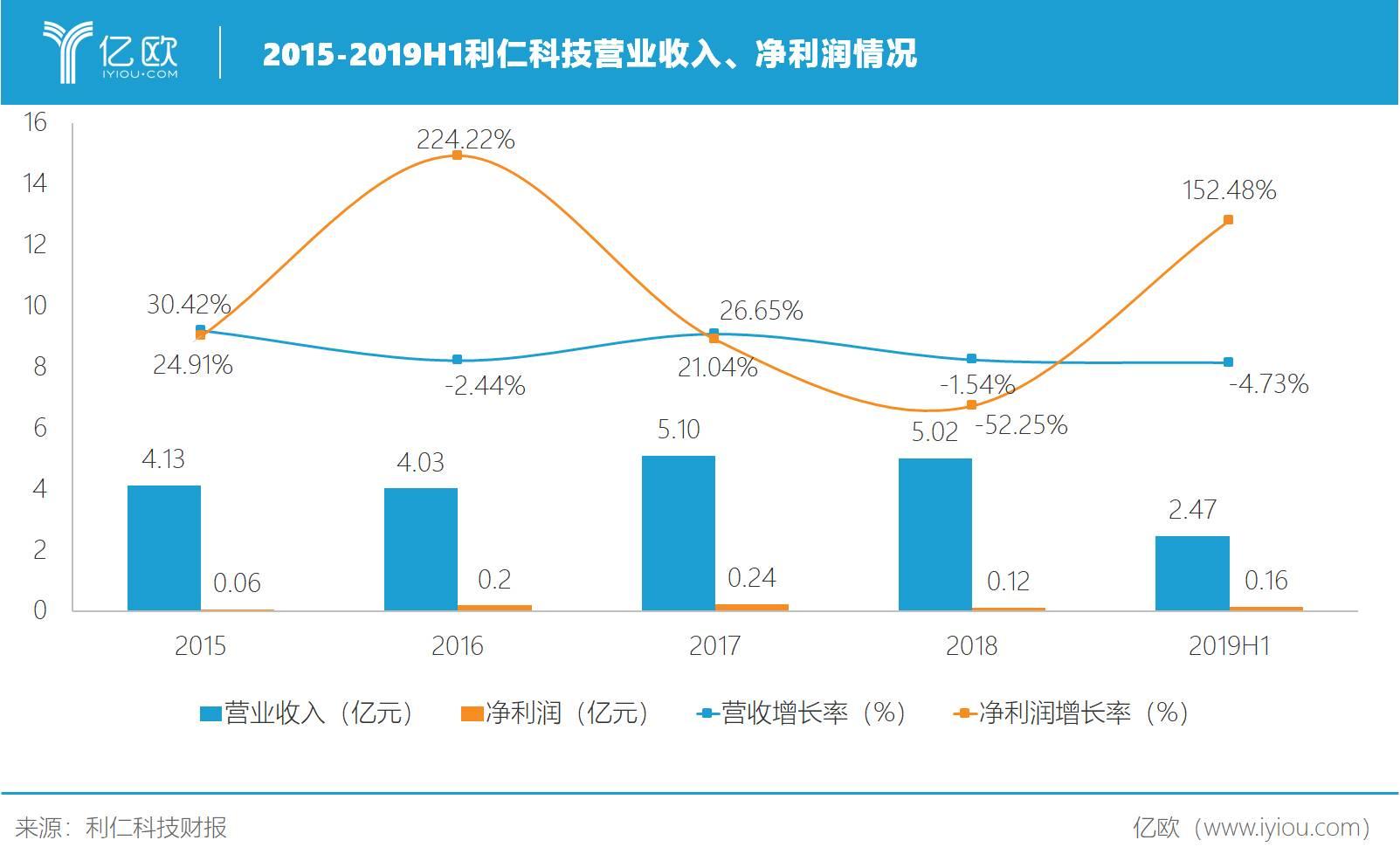 2015-2019H1利仁科技营业收入、净利润情况