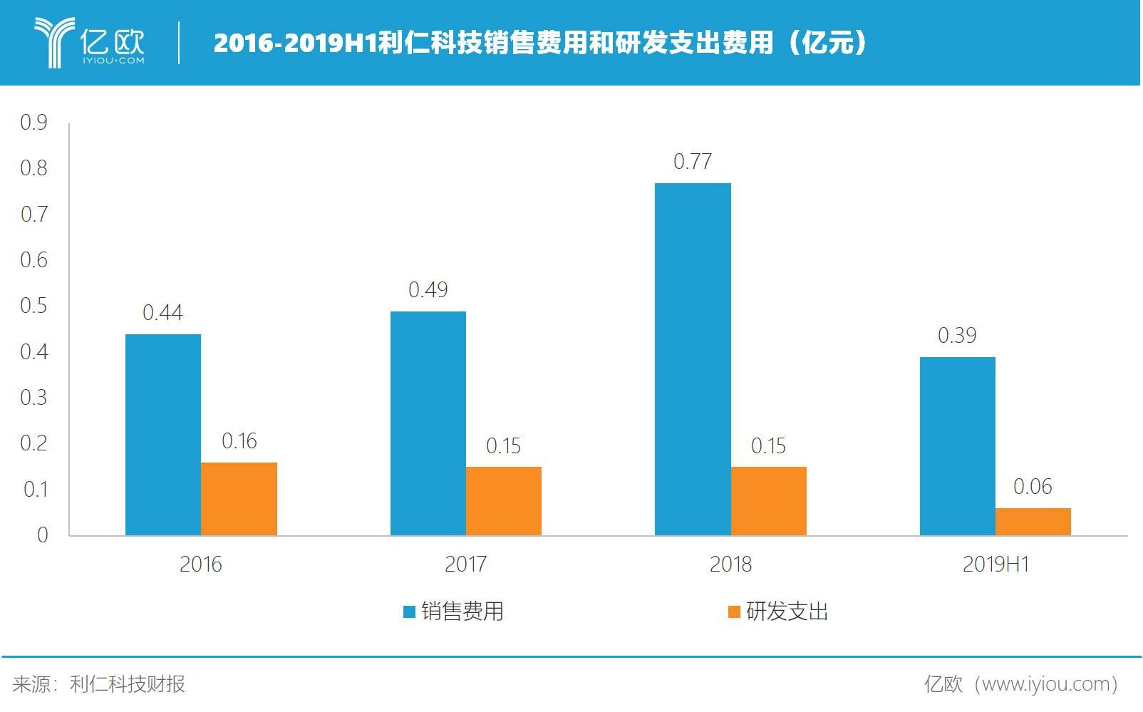 2016-2019H1利仁科技销售费用和研发支出费用(亿元)