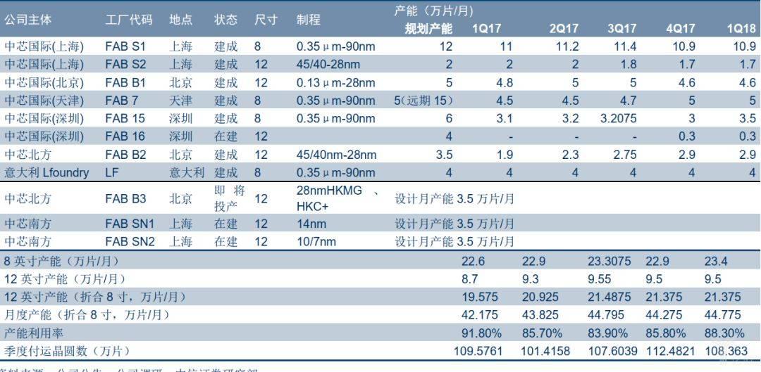 中芯国际工厂及产能统计