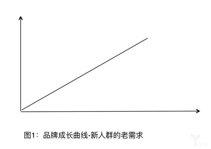 图1:品牌成长曲线—新人群的老需求.png