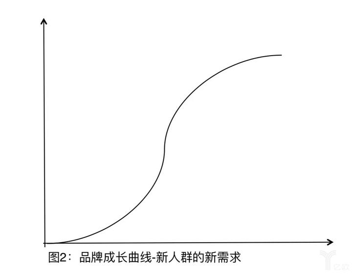 图2:品牌成长曲线—新人群的新需求.png