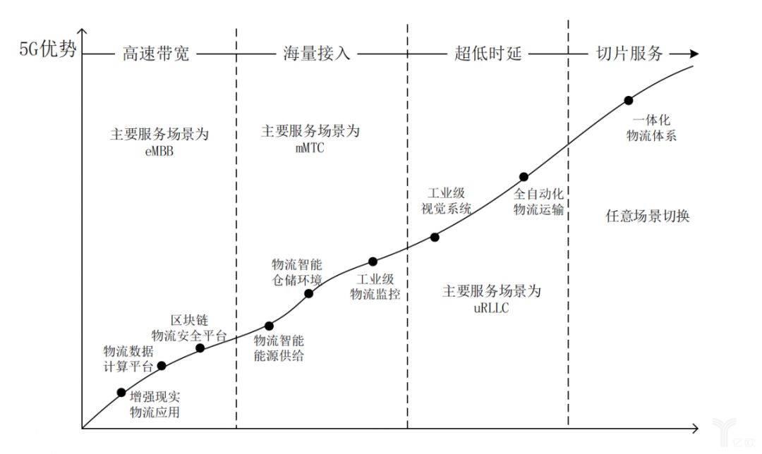 基于5G的新一代物流阶段与场景演绎进程
