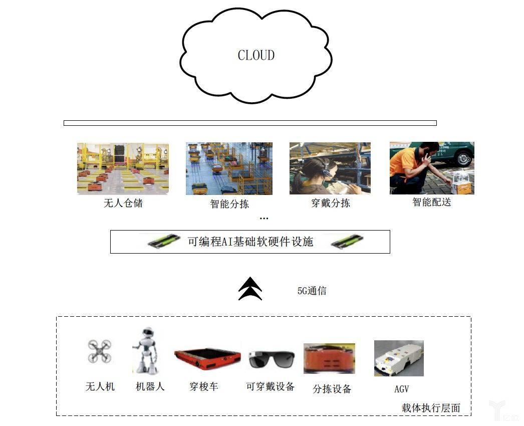 自动化仓储环境示意图