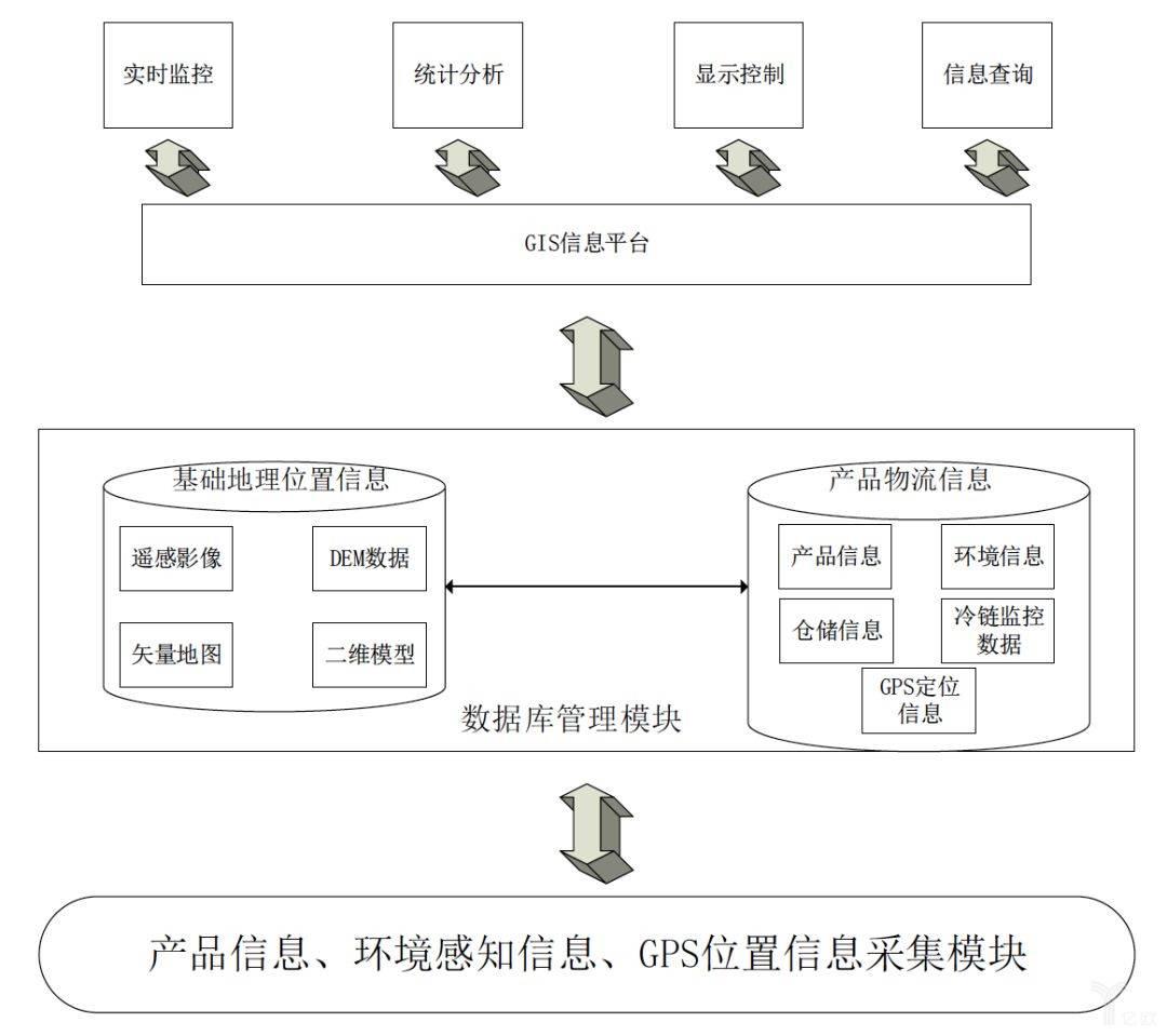 基于5G的物流工业级监控功能框架