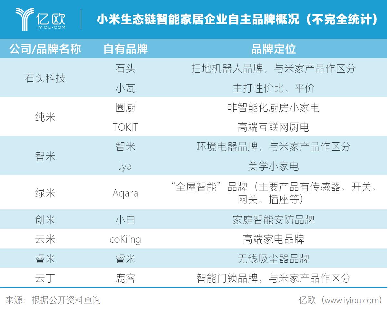 图二:小米生态链智能家居企业自主品牌概况(不完全统计).png