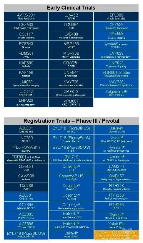 诺华的主要管线药物的列表
