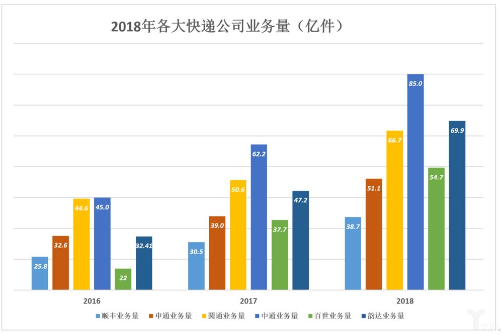 2018年各大快遞公司業務量(億件)