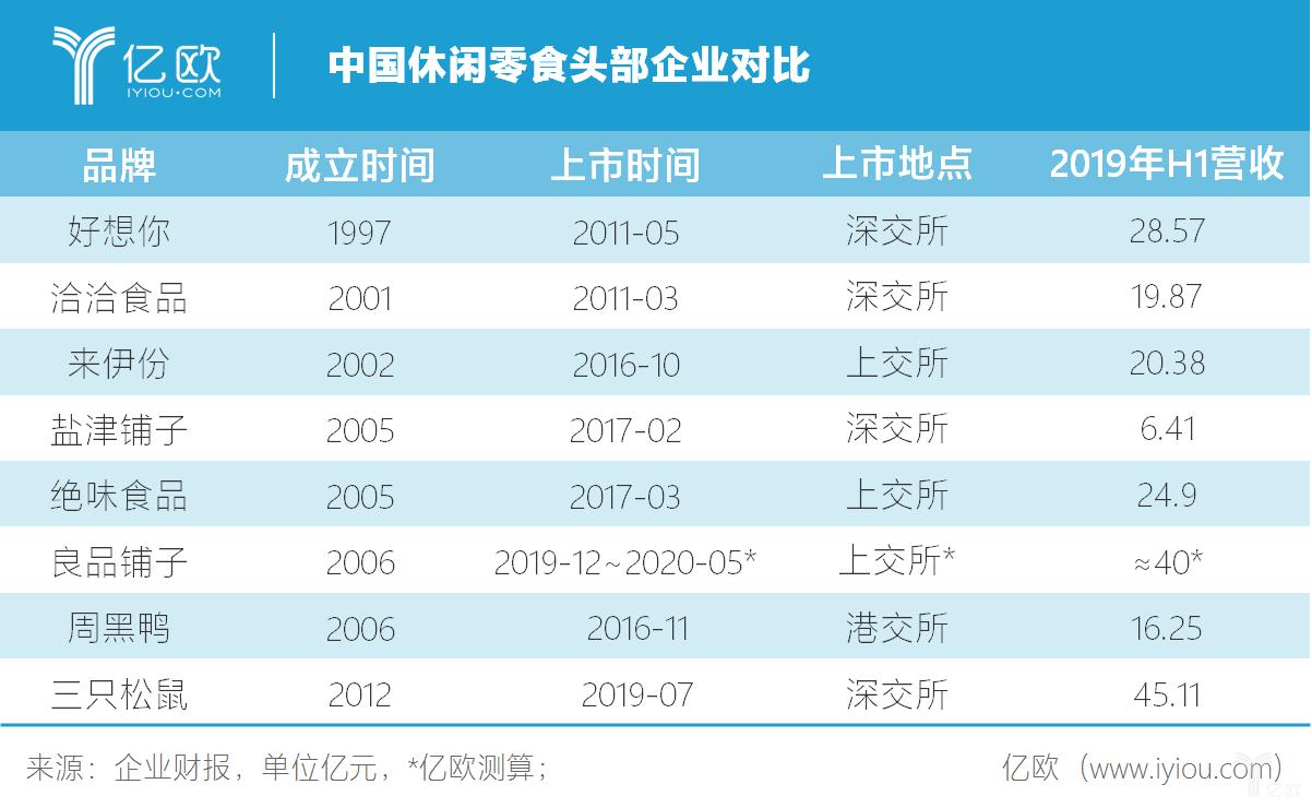 亿欧:中国休闲零食头部企业对比